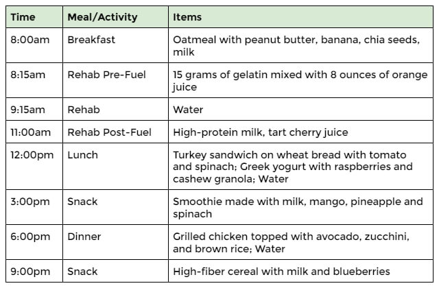 recovery meal plan